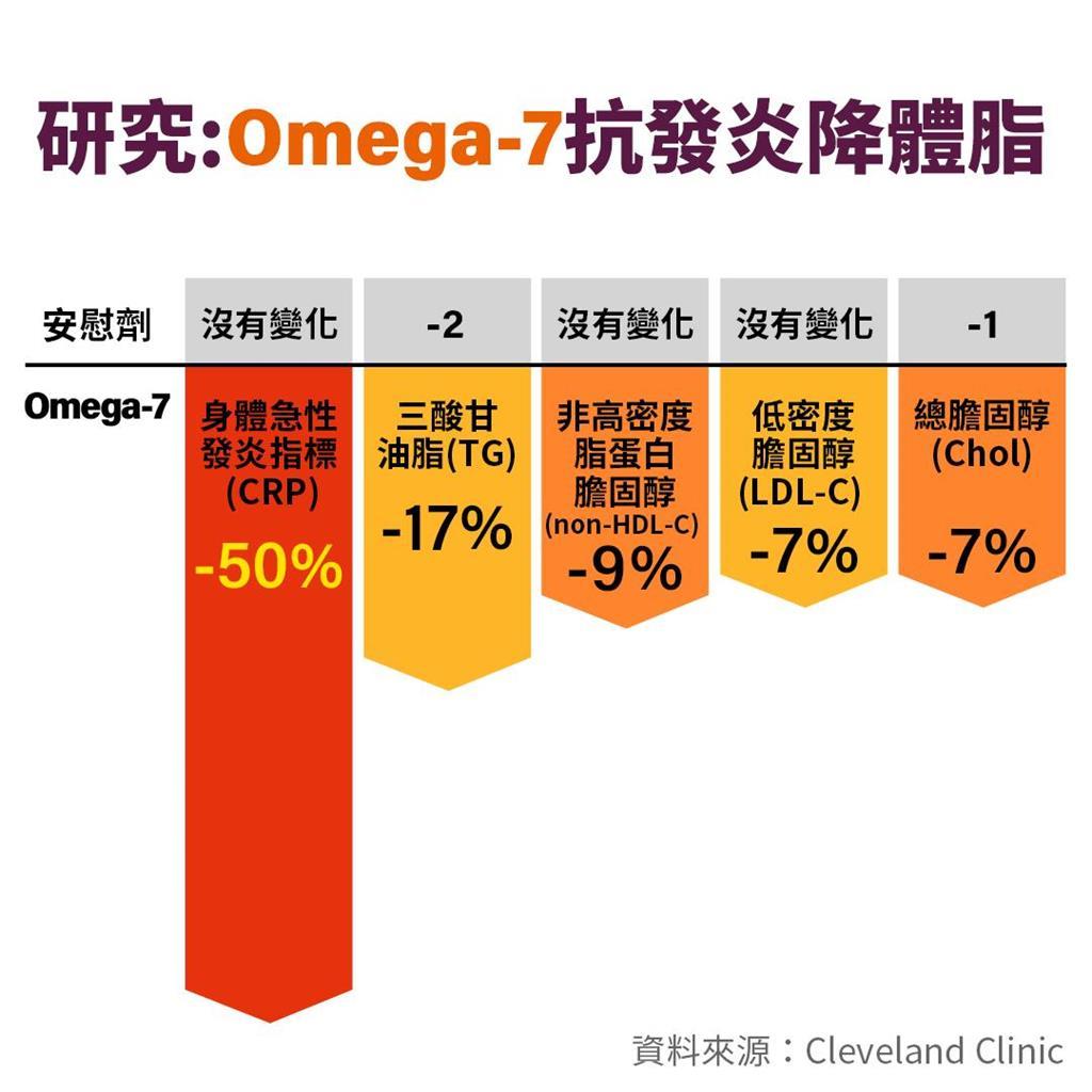 胃潰瘍、三高與沙棘油:omega-7的科學證據