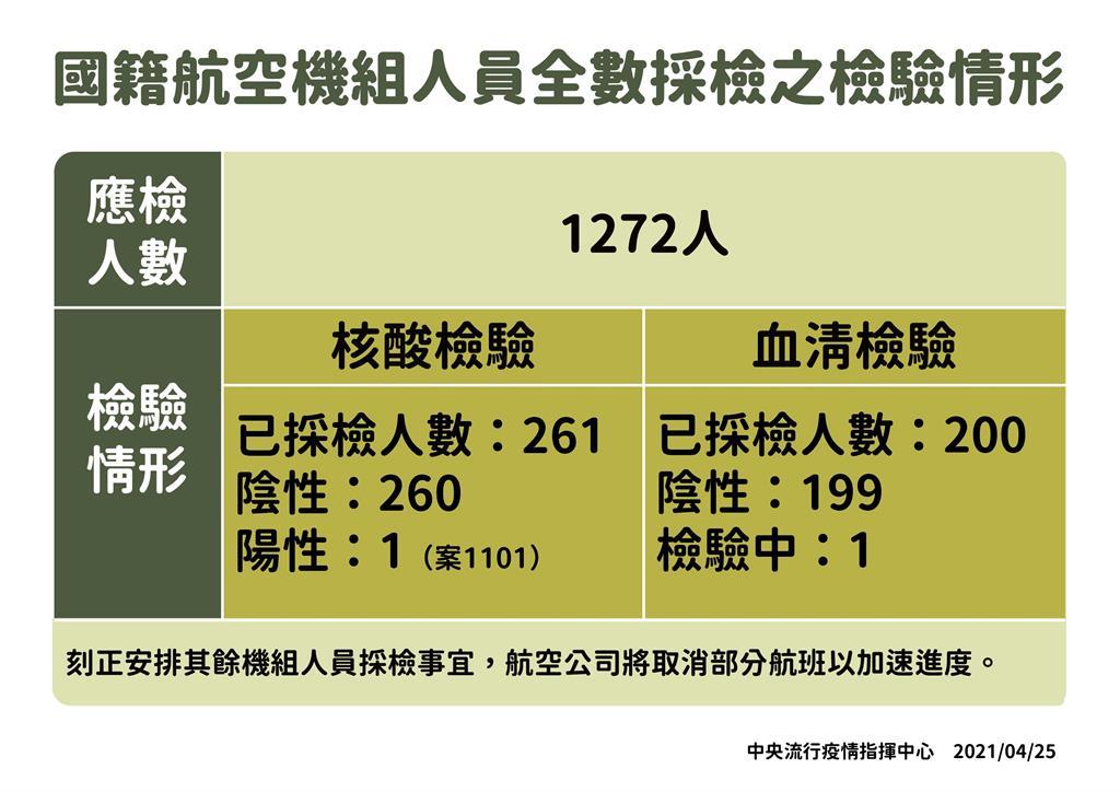 快新聞/擴大加驗華航機組員血清抗體 陳時中:每日200名「同時安排打疫苗」