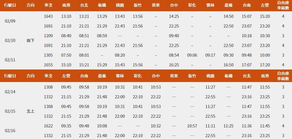 快新聞/春節假期訂位滿 高鐵加開12班次21日售票