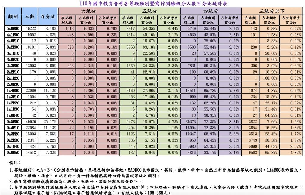 國中會考成績公布 網路查詢看這裡